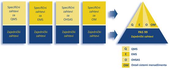 PAS99 - integracija različitih sistema menadžmenta