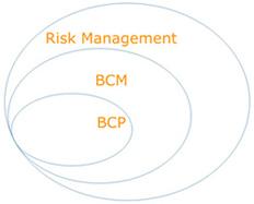 Relacije između upravljanja rizicima, kontinuiteta poslovanja i njegovog planiranja